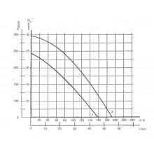 вентилатор тип охлюв 220m3/h-80W